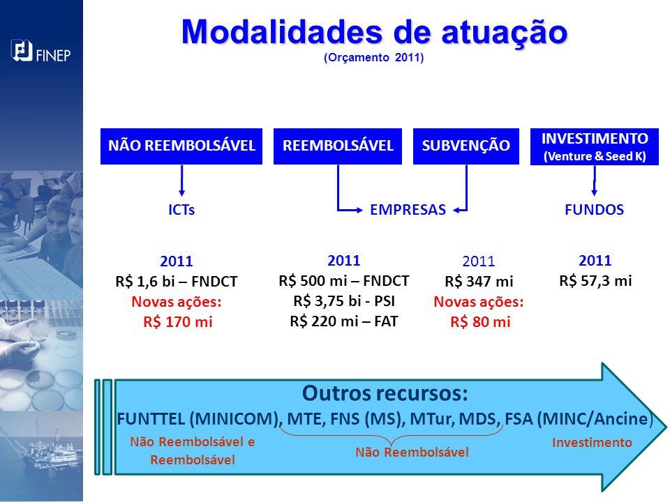 Modalidades de atuação Modalidades de atuação (Orçamento 2011) INVESTIMENTO (Venture & Seed K) ICTsFUNDOSEMPRESAS REEMBOLSÁVELSUBVENÇÃONÃO REEMBOLSÁVE