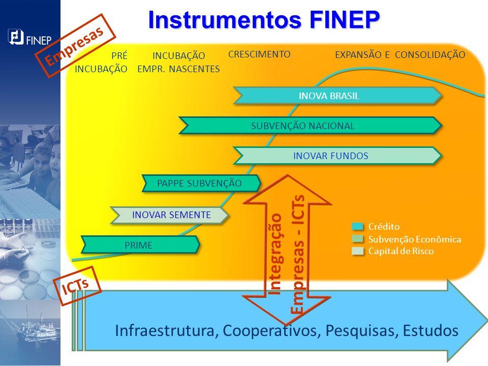 CRESCIMENTO EXPANSÃO E CONSOLIDAÇÃO PRÉ INCUBAÇÃO INCUBAÇÃO EMPR. NASCENTES PRIME Instrumentos FINEP Crédito Subvenção Econômica Capital de Risco SUBV