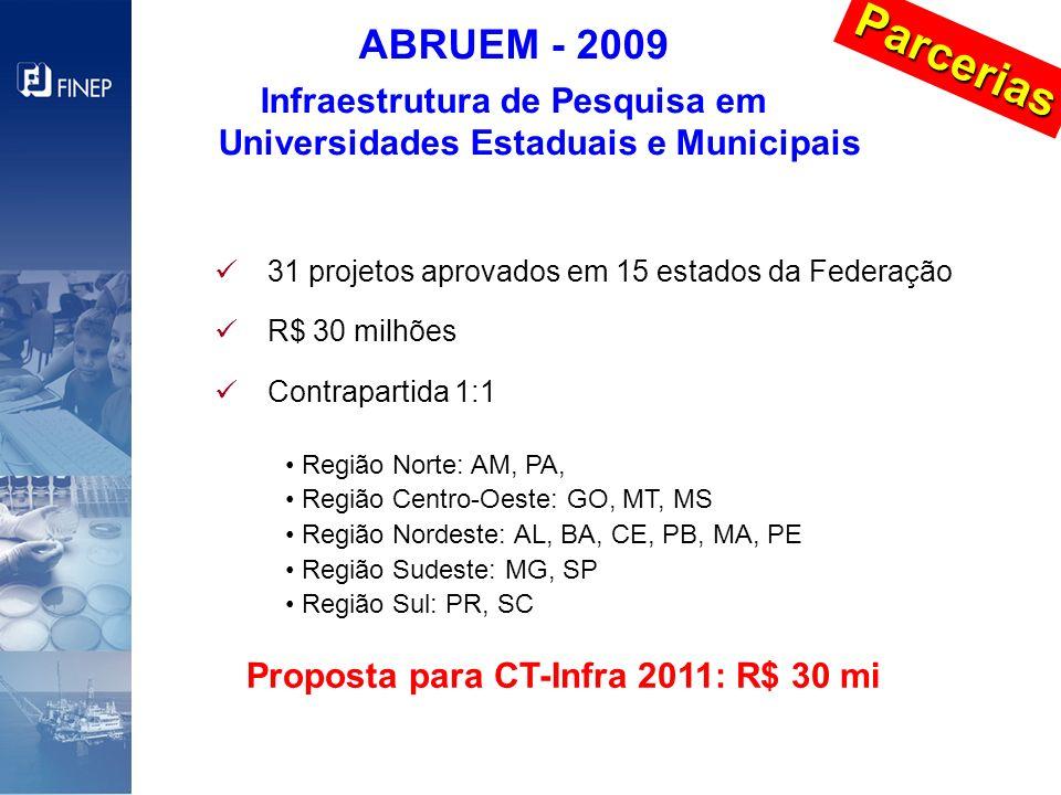 ABRUEM - 2009 Infraestrutura de Pesquisa em Universidades Estaduais e Municipais 31 projetos aprovados em 15 estados da Federação R$ 30 milhões Contra