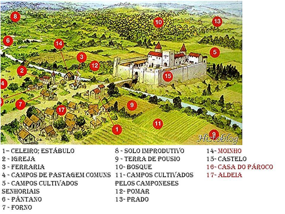 1– Celeiro; estábulo 2 - Igreja 3 - Ferraria 4 - Campos de pastagem comuns 5 - Campos cultivados senhoriais 6 - Pântano 7 - Forno 8 - Solo improdutivo