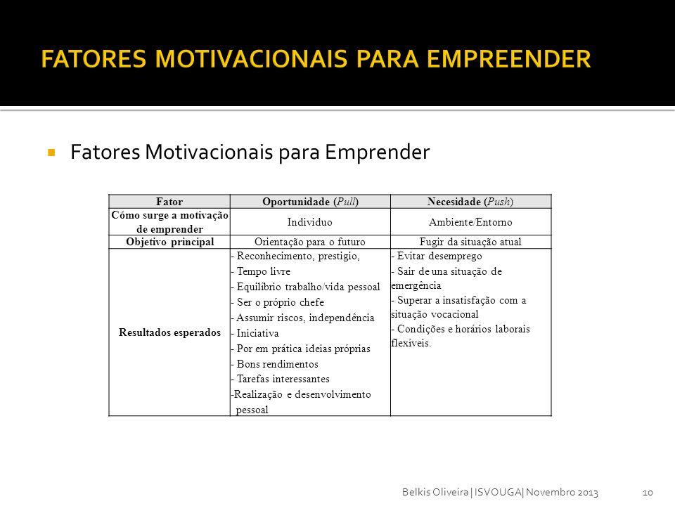 Fatores Motivacionais para Emprender 10 FatorOportunidade (Pull)Necesidade (Push) Cómo surge a motivação de emprender IndividuoAmbiente/Entorno Objeti