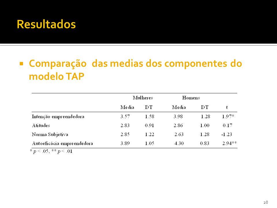 Comparação das medias dos componentes do modelo TAP 28