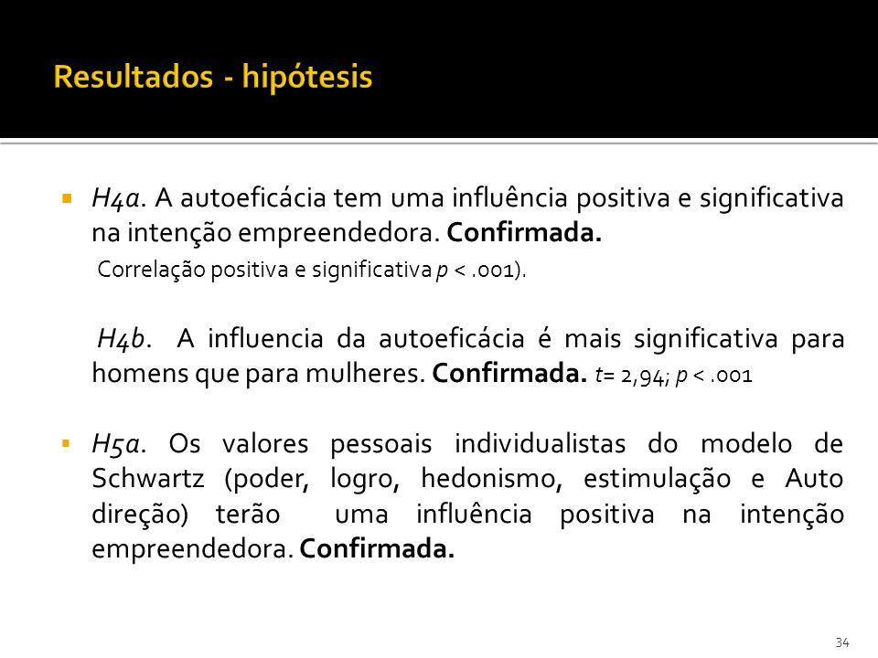 H4a. A autoeficácia tem uma influência positiva e significativa na intenção empreendedora. Confirmada. Correlação positiva e significativa p <.001). H