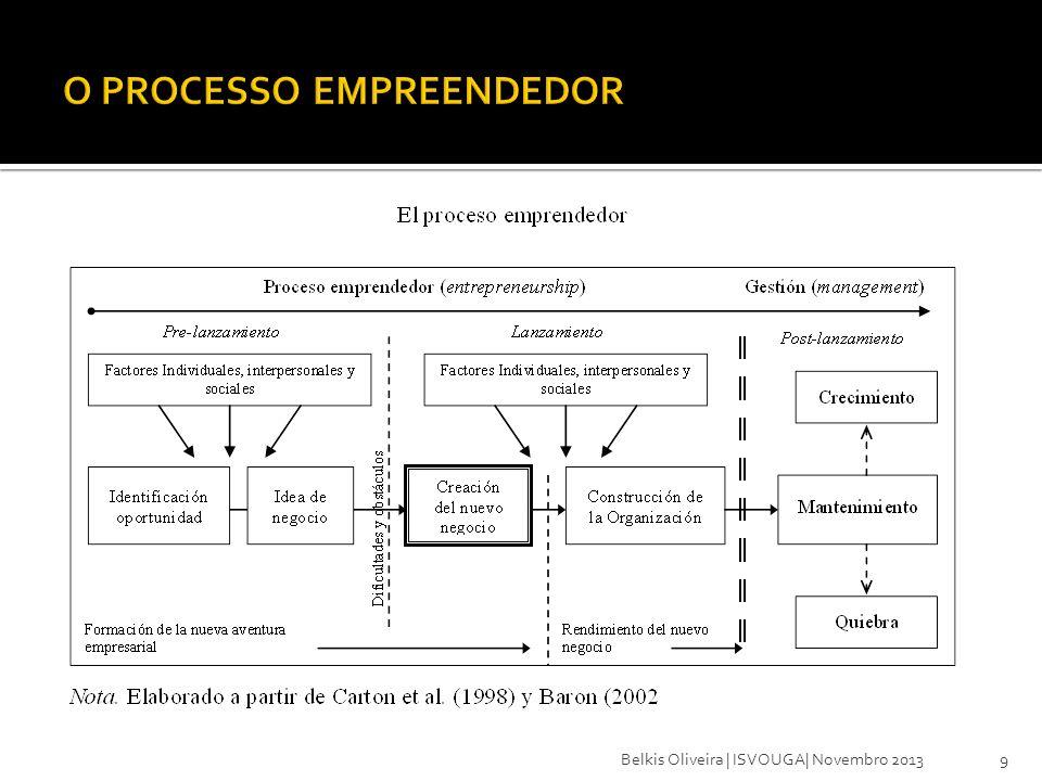 Fatores Motivacionais para Emprender 10 FatorOportunidade (Pull)Necesidade (Push) Cómo surge a motivação de emprender IndividuoAmbiente/Entorno Objetivo principalOrientação para o futuroFugir da situação atual Resultados esperados - Reconhecimento, prestigio, - Tempo livre - Equilíbrio trabalho/vida pessoal - Ser o próprio chefe - Assumir riscos, independência - Iniciativa - Por em prática ideias próprias - Bons rendimentos - Tarefas interessantes -Realização e desenvolvimento pessoal - Evitar desemprego - Sair de una situação de emergência - Superar a insatisfação com a situação vocacional - Condições e horários laborais flexíveis.