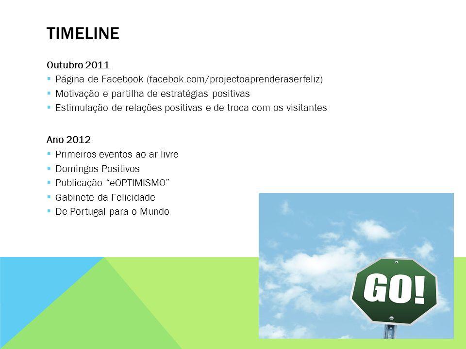 TIMELINE Outubro 2011 Página de Facebook (facebok.com/projectoaprenderaserfeliz) Motivação e partilha de estratégias positivas Estimulação de relações