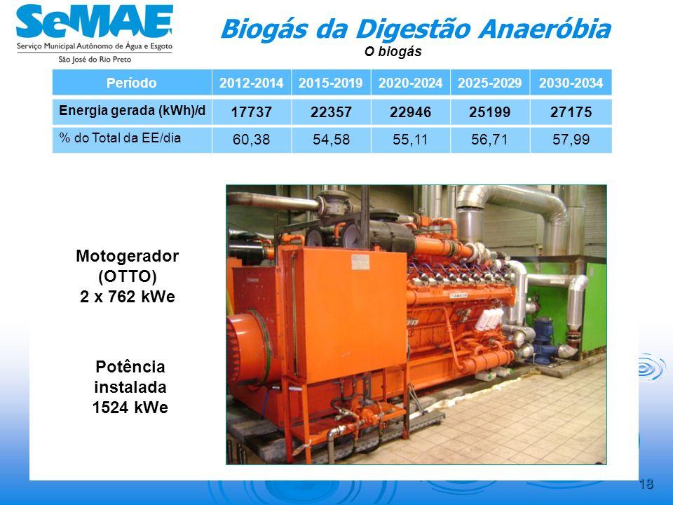 17 Biogás da Digestão Anaeróbia Período2012-20142015-20192020-20242025-20292030-2034 Q Esgoto ( l/s) 942,431043,741145,051246,371347,68 Q Biogás (Nm 3