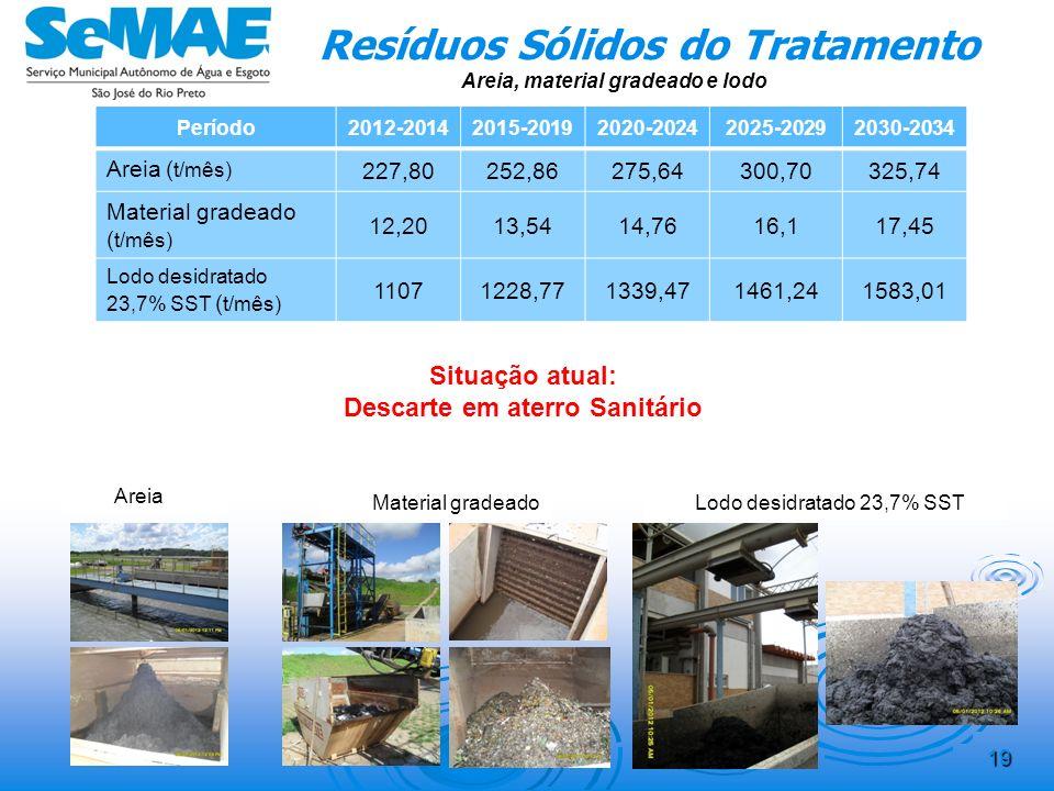 18 Biogás da Digestão Anaeróbia Período2012-20142015-20192020-20242025-20292030-2034 Energia gerada (kWh)/d 1773722357229462519927175 % do Total da EE