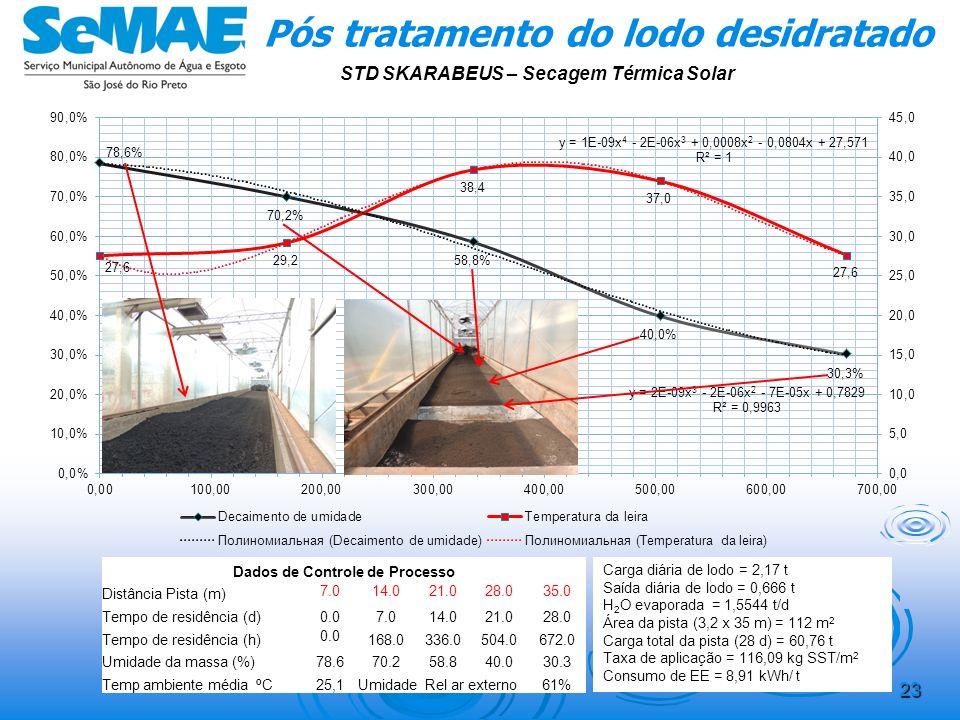 22 Pós tratamento do lodo desidratado STD SKARABEUS – Secagem Térmo Solar Área de testes: Estufa tipo POLY HOUSE fechada: L = 5,00 m, H = 5,00 m, C =