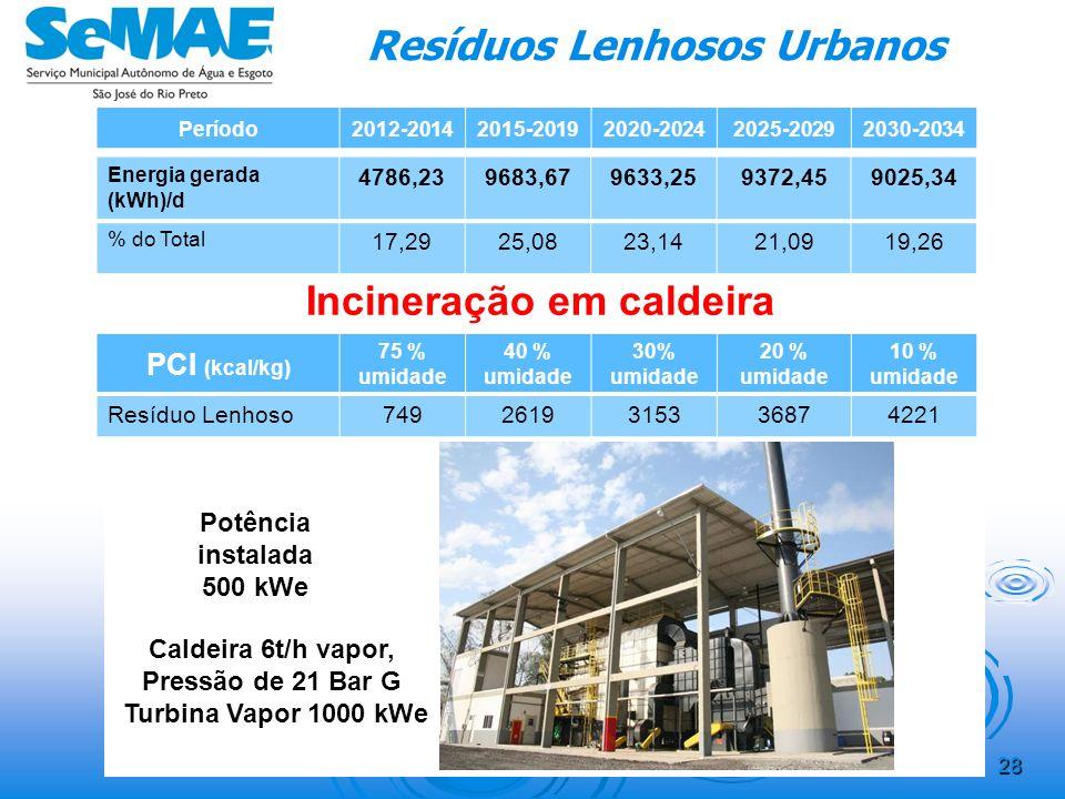 27 Resíduos Lenhosos Urbanos Período2012-20142015-20192020-20242025-20292030-2034 Resíduo Lenhoso const. civil (m 3 /dia) 7077,884,792,3100,6 Biomassa