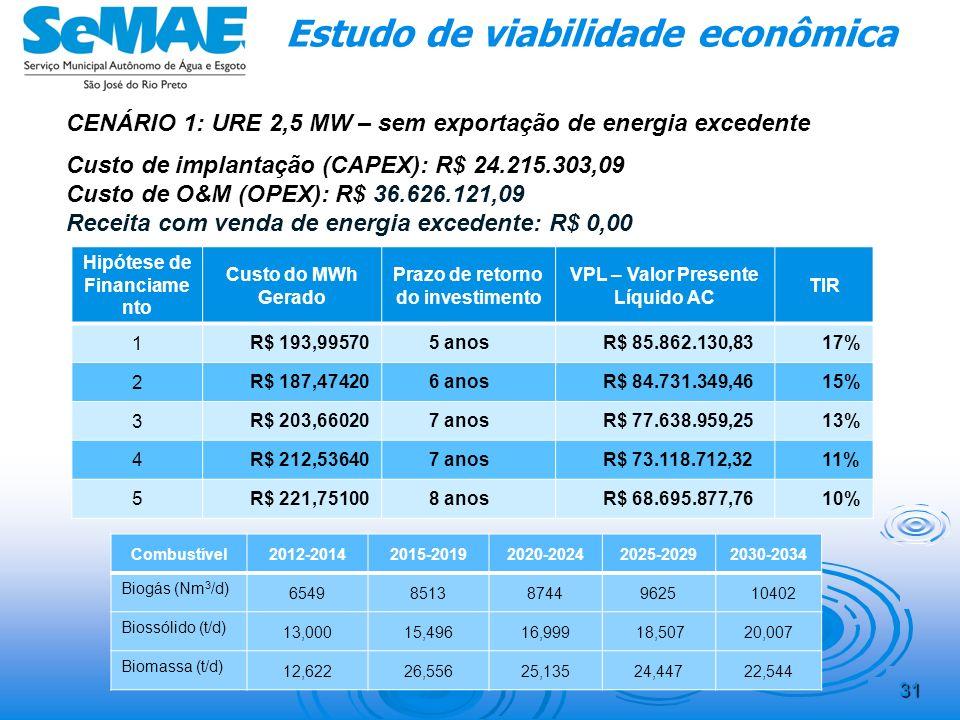 Receita: 30 Estudo de viabilidade econômica CUSTO EVITADO R$2012-20142015-20192020-20242025-20292030-2034 Energia Elétrica2.844.301,994.253.594,174.33