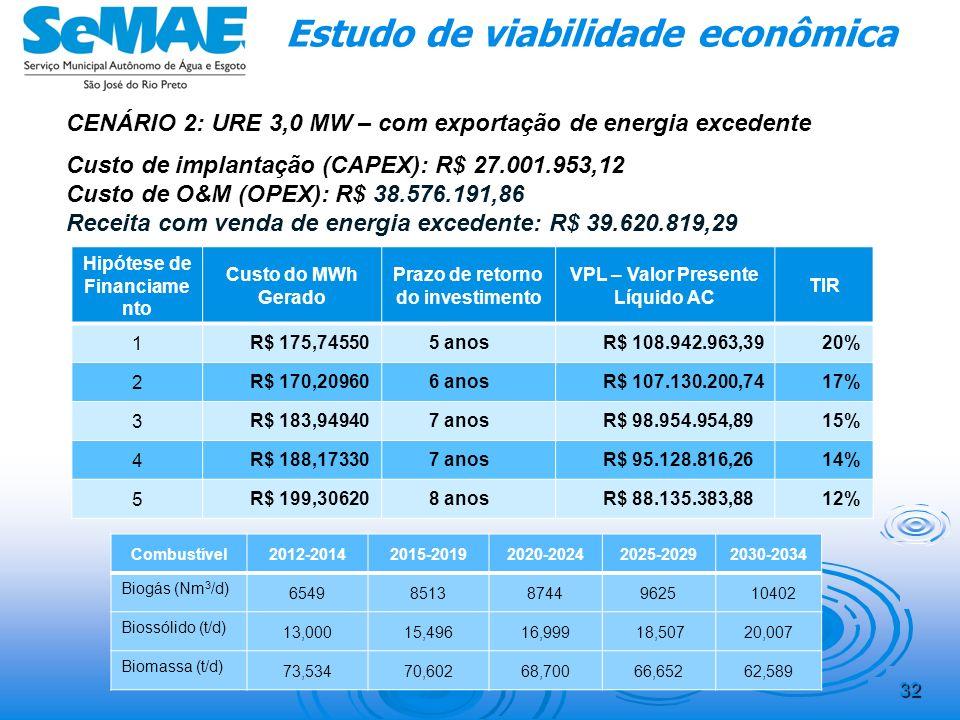 CENÁRIO 1: URE 2,5 MW – sem exportação de energia excedente Custo de implantação (CAPEX): R$ 24.215.303,09 Custo de O&M (OPEX): R$ 36.626.121,09 Recei