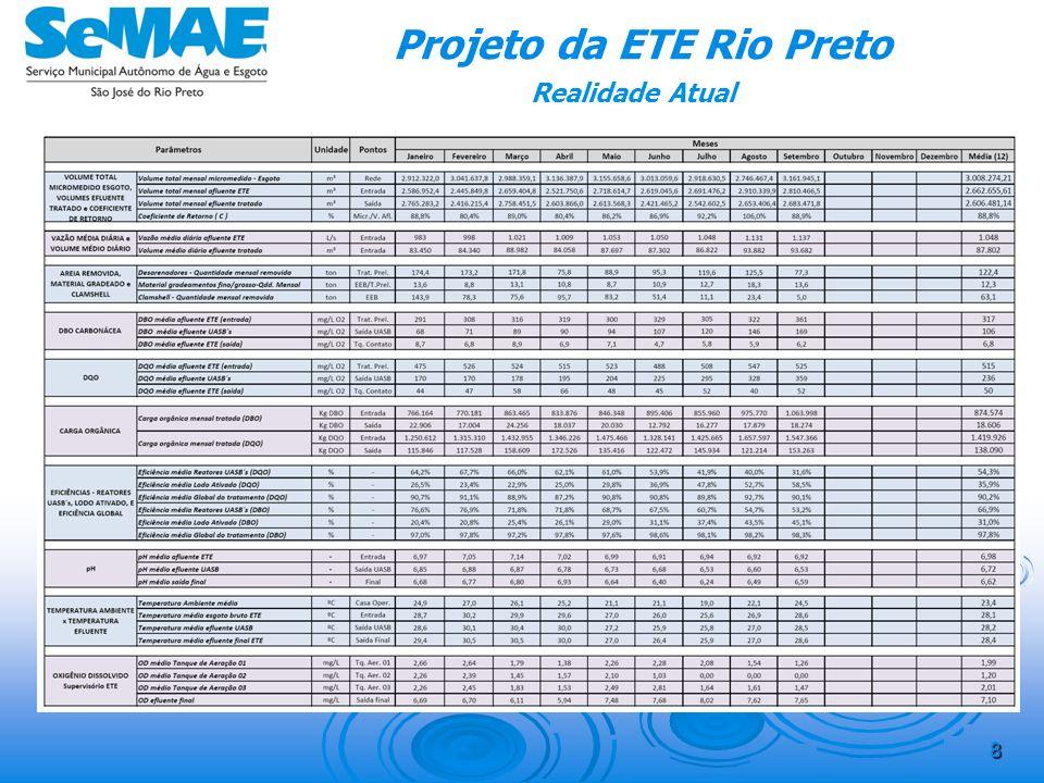 7 Projeto da ETE Rio Preto Realidade Atual Uso da capacidade do sistema Vazões & cargas: Atuais Comprometimento percentual da capacidade do sistema Q