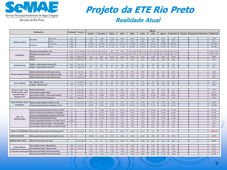 8 Projeto da ETE Rio Preto Realidade Atual