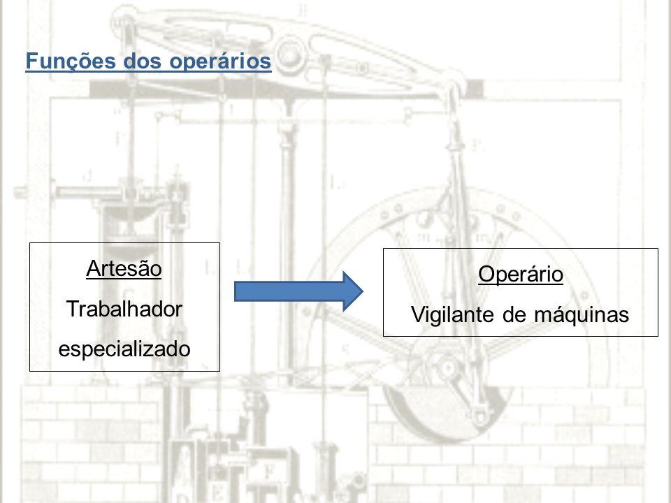 Funções dos operários Artesão Trabalhador especializado Operário Vigilante de máquinas