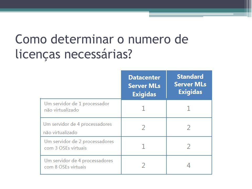 Como determinar o numero de licenças necessárias?
