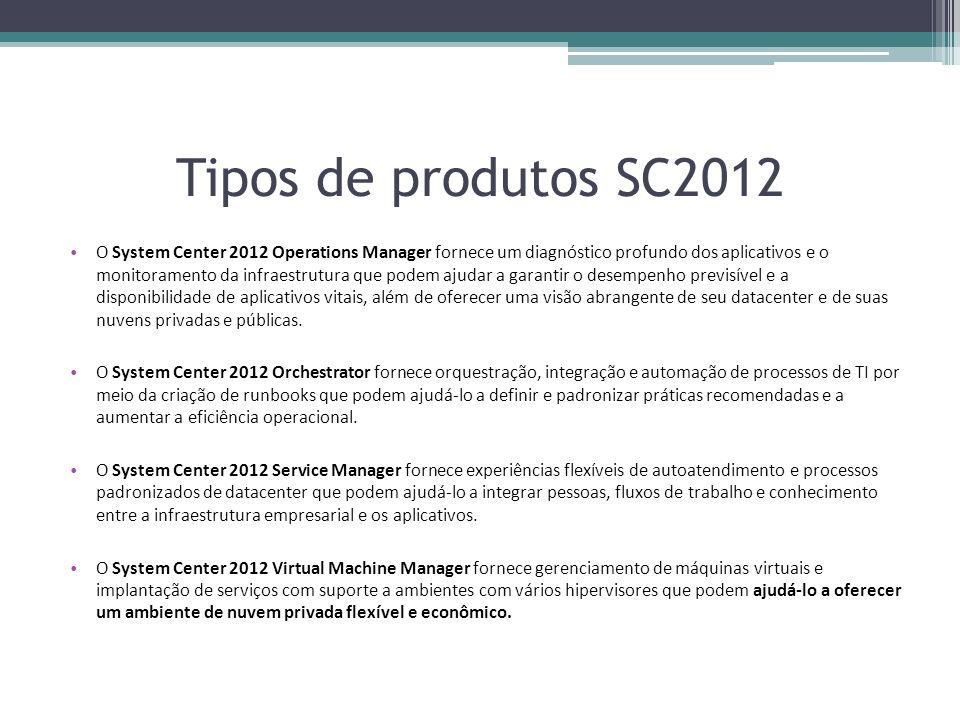 Tipos de produtos SC2012 O System Center 2012 Operations Manager fornece um diagnóstico profundo dos aplicativos e o monitoramento da infraestrutura q