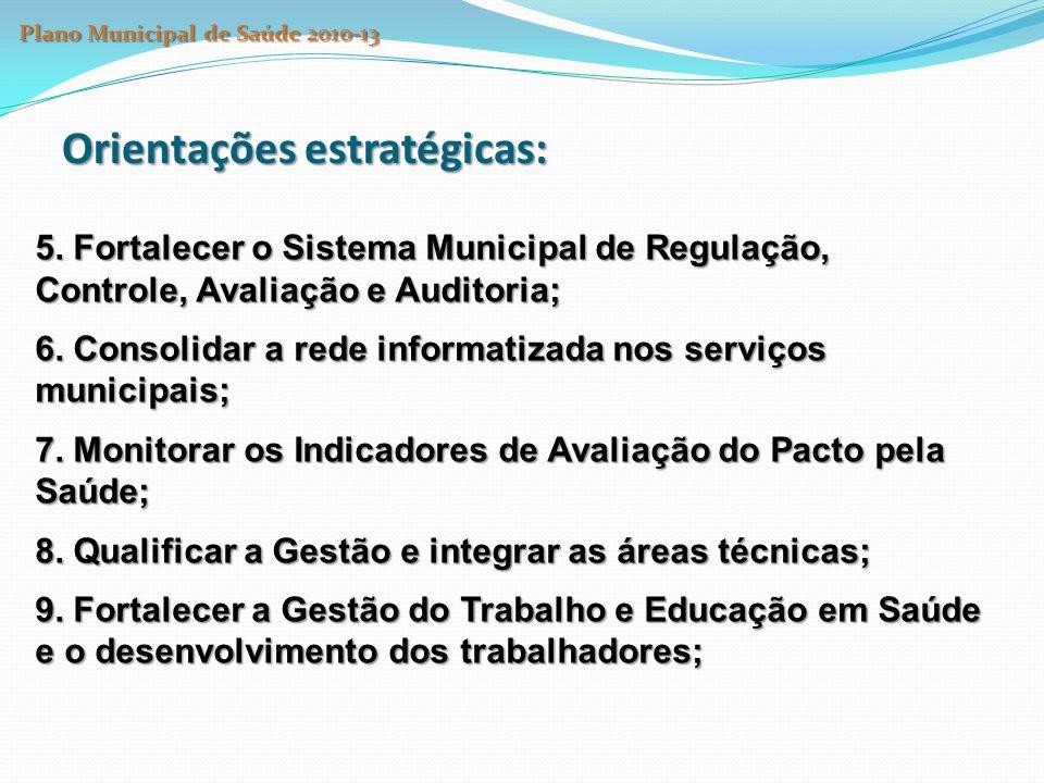 PLANO MUNICIPAL DE SAÚDE DO MUN.S. PAULO Os Compromissos do PMS 2010-13 - os quatro Eixos Eixo I.