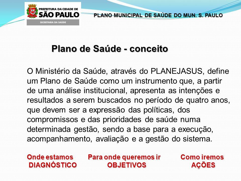 PLANO MUNICIPAL DE SAÚDE DO MUN.S. PAULO O quatro Eixos prioritários Eixo III.
