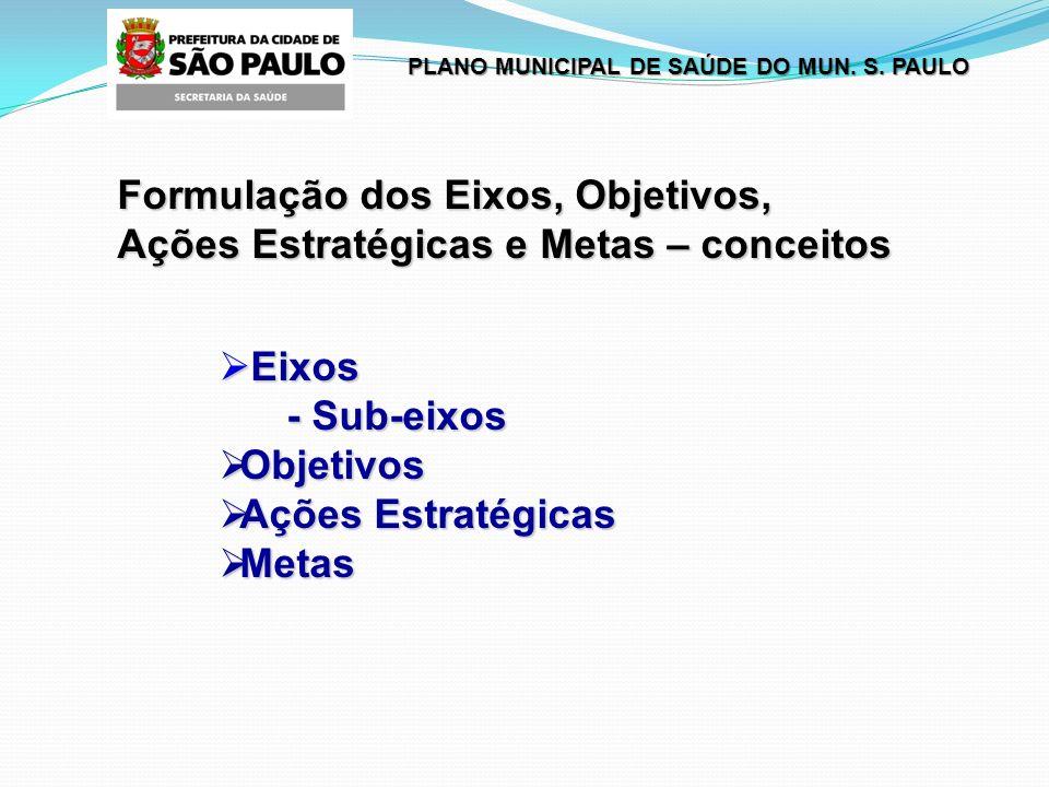 PLANO MUNICIPAL DE SAÚDE DO MUN.S. PAULO O quatro Eixos prioritários Eixo IV.