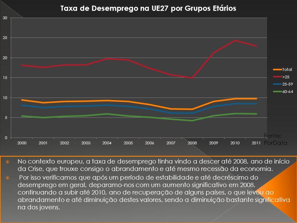 No contexto europeu, a taxa de desemprego tinha vindo a descer até 2008, ano de início da Crise, que trouxe consigo o abrandamento e até mesmo recessão da economia.