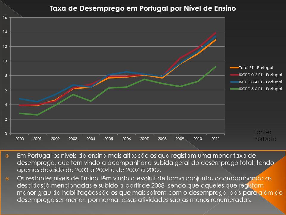 Em Portugal os níveis de ensino mais altos são os que registam uma menor taxa de desemprego, que tem vindo a acompanhar a subida geral do desemprego total, tendo apenas descido de 2003 a 2004 e de 2007 a 2009.