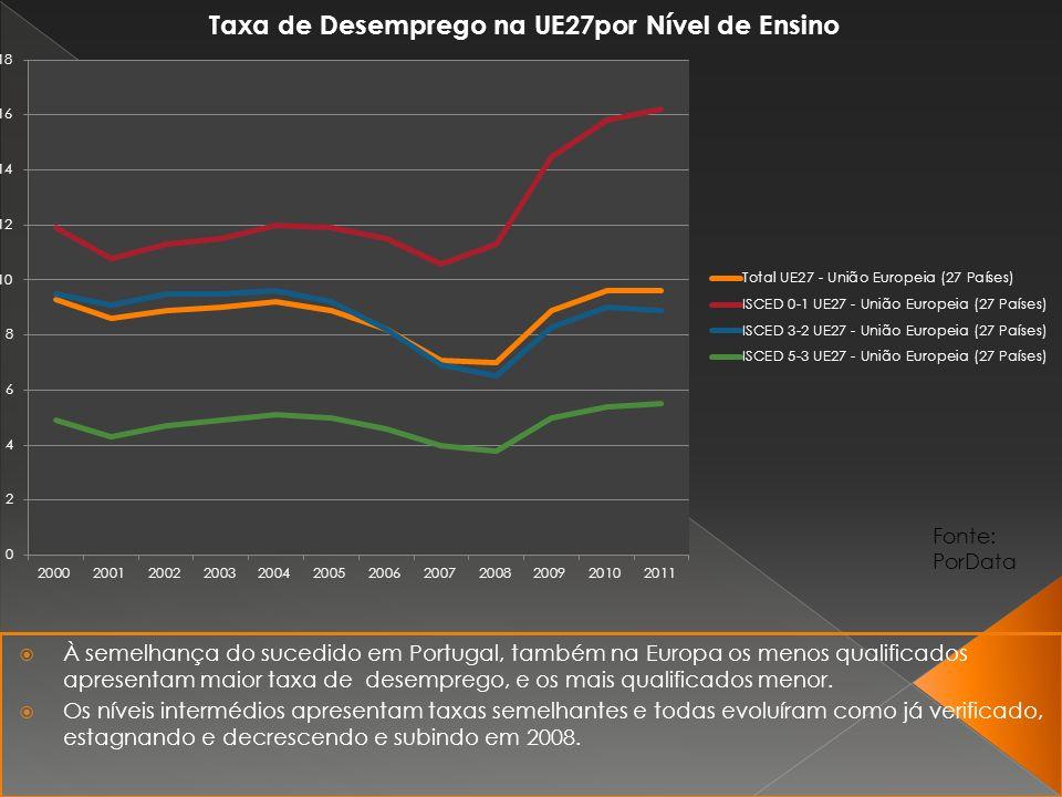 À semelhança do sucedido em Portugal, também na Europa os menos qualificados apresentam maior taxa de desemprego, e os mais qualificados menor.