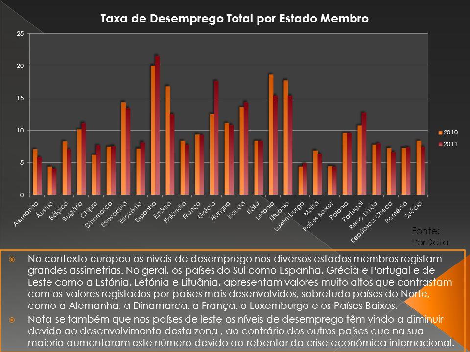 No contexto europeu os níveis de desemprego nos diversos estados membros registam grandes assimetrias.
