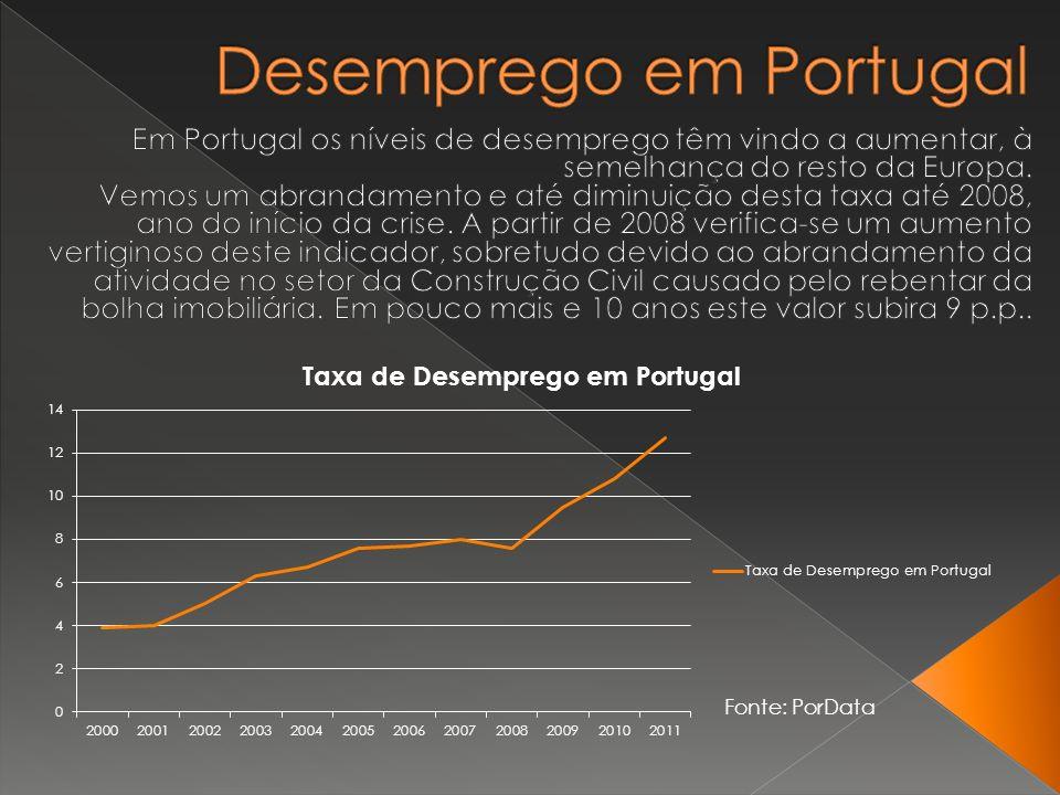 Fonte: PorData