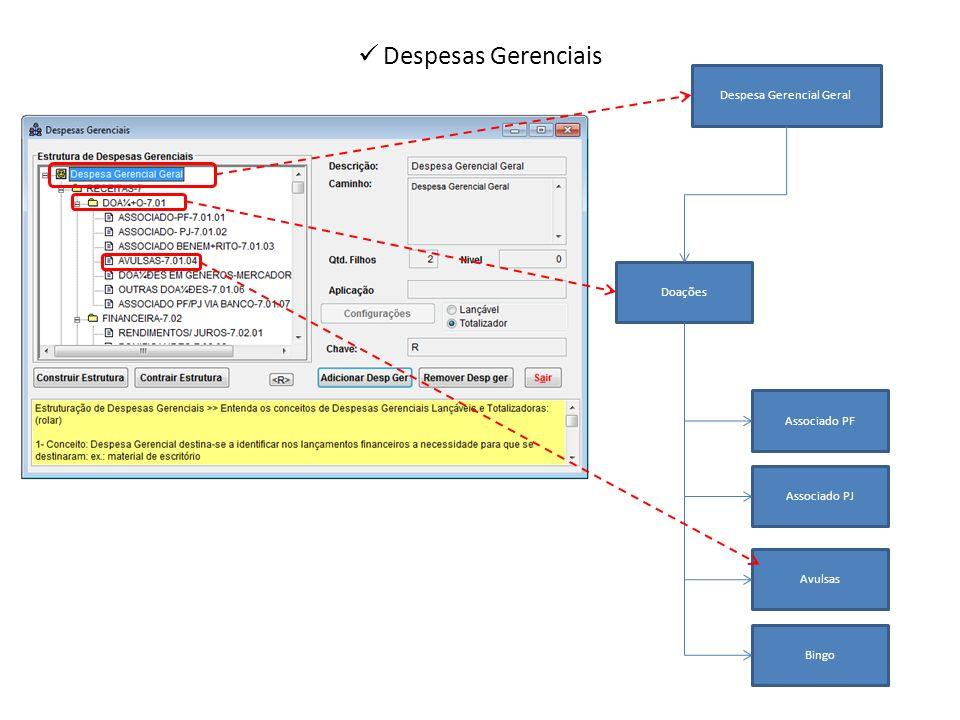 Despesas Gerenciais Despesa Gerencial Geral Doações Associado PF Associado PJ Avulsas Bingo