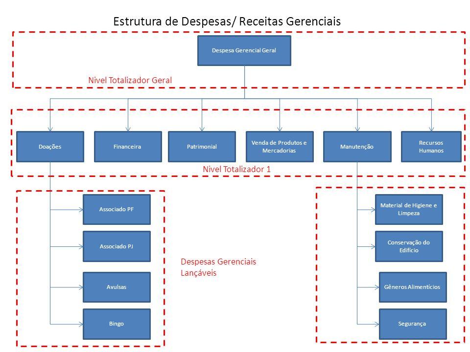 Cadastros do Apoio Técnico Para viabilizar as estruturas comentadas no inicio da apresentação seguem os cadastros do apoio técnico Centros de Responsabilidade Despesas Gerenciais Produtos Gerenciais Responsáveis Gerenciais