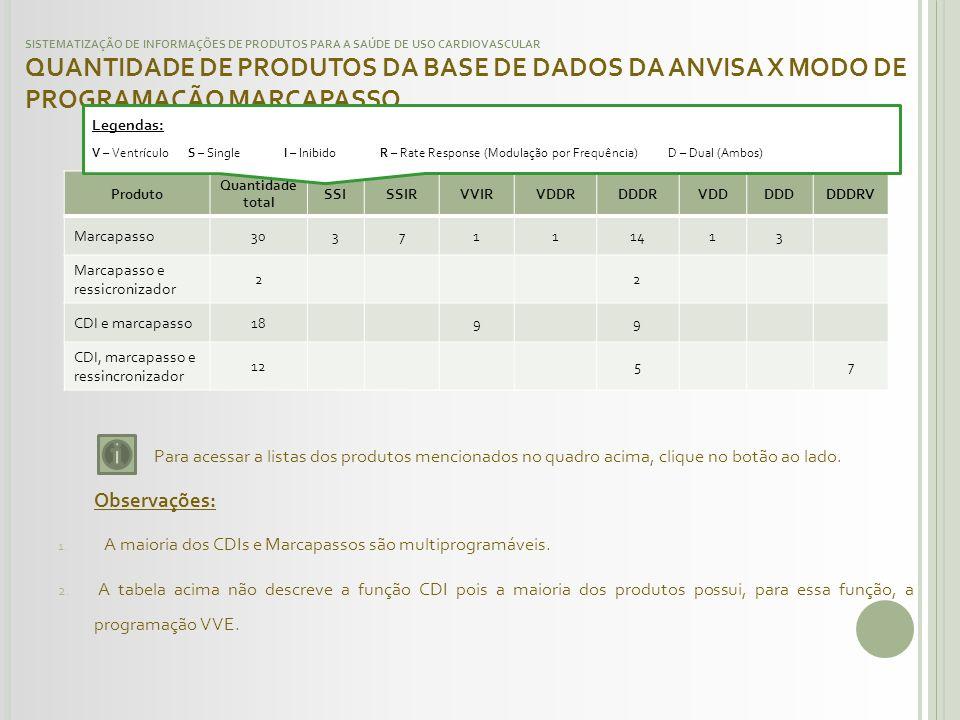 SISTEMATIZAÇÃO DE INFORMAÇÕES DE PRODUTOS PARA A SAÚDE DE USO CARDIOVASCULAR QUANTIDADE DE PRODUTOS DA BASE DE DADOS DA ANVISA X MODO DE PROGRAMAÇÃO M