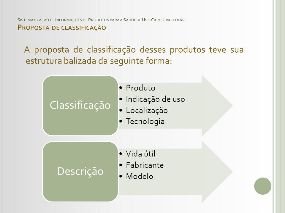 S ISTEMATIZAÇÃO DE I NFORMAÇÕES DE P RODUTOS PARA A S AÚDE DE U SO C ARDIOVASCULAR P ROPOSTA DE CLASSIFICAÇÃO A proposta de classificação desses produ