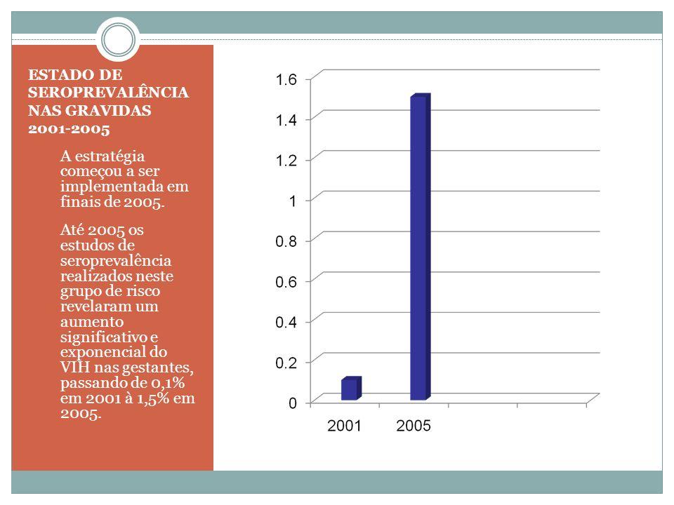 ESTADO DE SEROPREVALÊNCIA NAS GRAVIDAS 2001-2005 1. A estratégia começou a ser implementada em finais de 2005. 2. Até 2005 os estudos de seroprevalênc