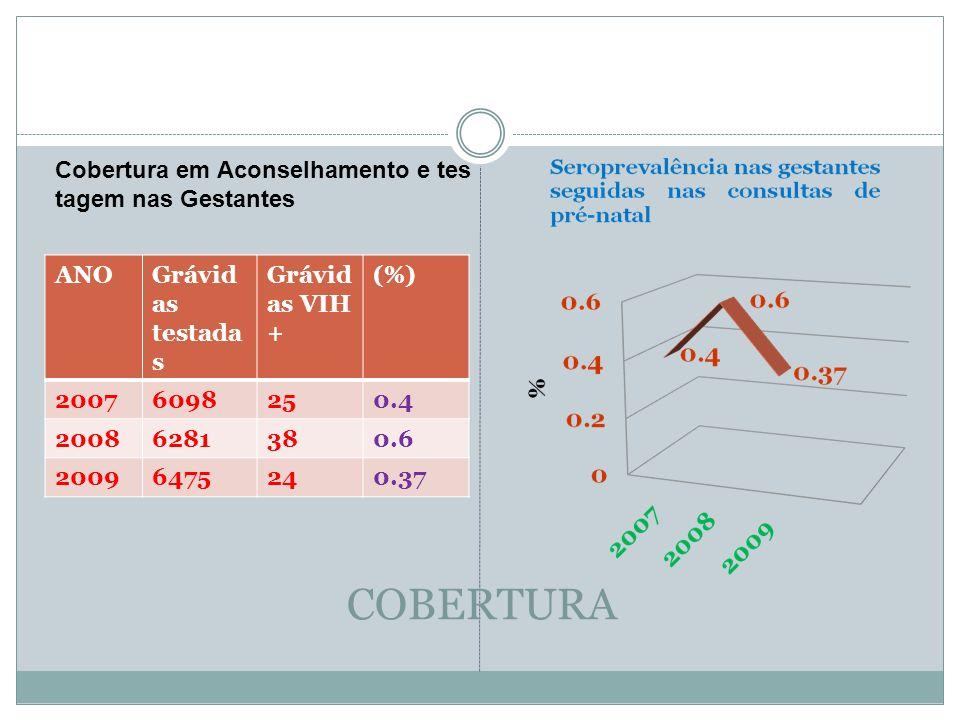 COBERTURA ANOGrávid as testada s Grávid as VIH + (%) 20076098250.4 20086281380.6 20096475240.37 Cobertura em Aconselhamento e tes tagem nas Gestantes