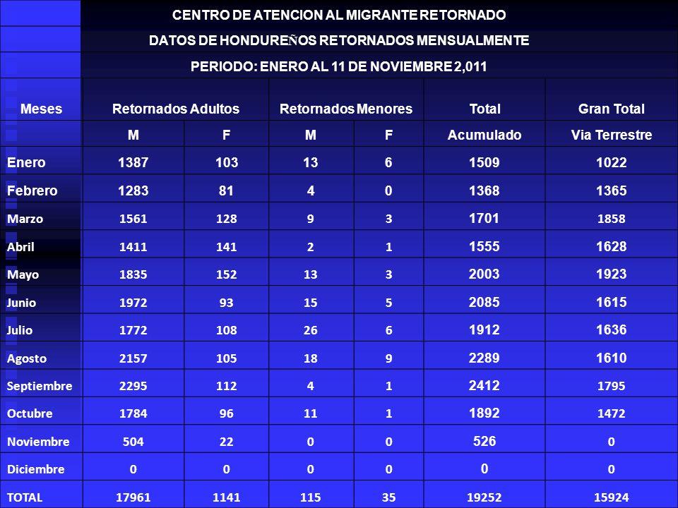 ATENÇÃO AO MIGRANTE DEPORTADO OBJETIVO GERAL: Apoiar os hondurenhos vulneráveis que regressam ao país, mediante ações dirigidas a atender suas necessidades imediatas e facilitando sua adaptação e reintegração social, promovendo e garantindo o respeito a sua dignidade humana.