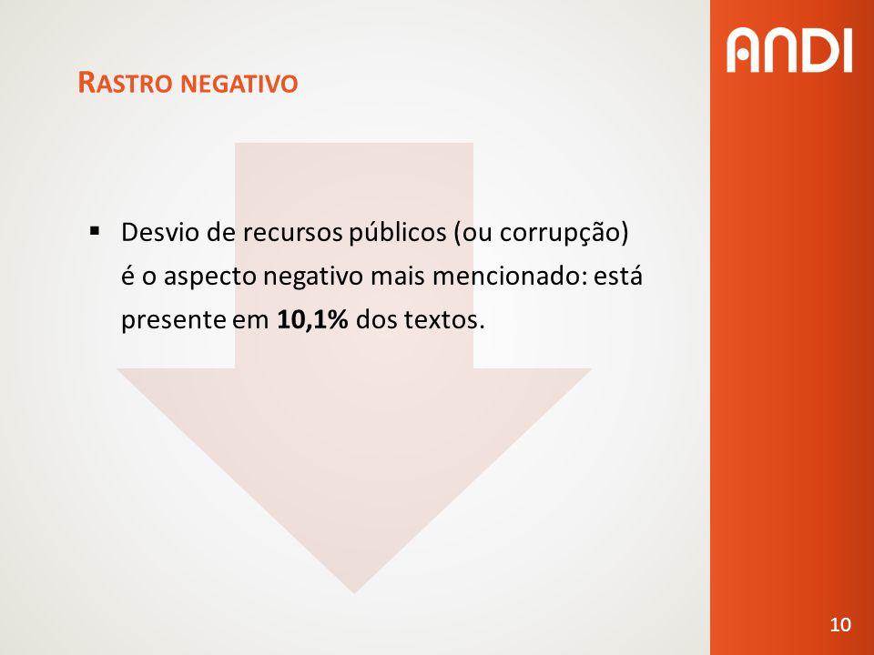R ASTRO NEGATIVO Desvio de recursos públicos (ou corrupção) é o aspecto negativo mais mencionado: está presente em 10,1% dos textos.