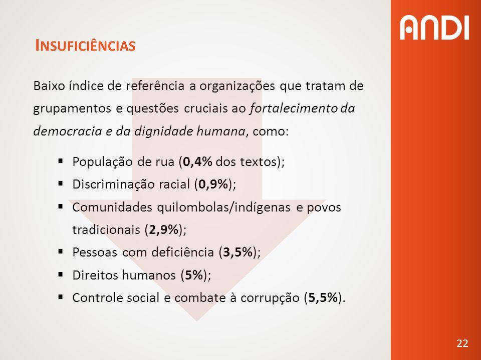 I NSUFICIÊNCIAS Baixo índice de referência a organizações que tratam de grupamentos e questões cruciais ao fortalecimento da democracia e da dignidade humana, como: População de rua (0,4% dos textos); Discriminação racial (0,9%); Comunidades quilombolas/indígenas e povos tradicionais (2,9%); Pessoas com deficiência (3,5%); Direitos humanos (5%); Controle social e combate à corrupção (5,5%).
