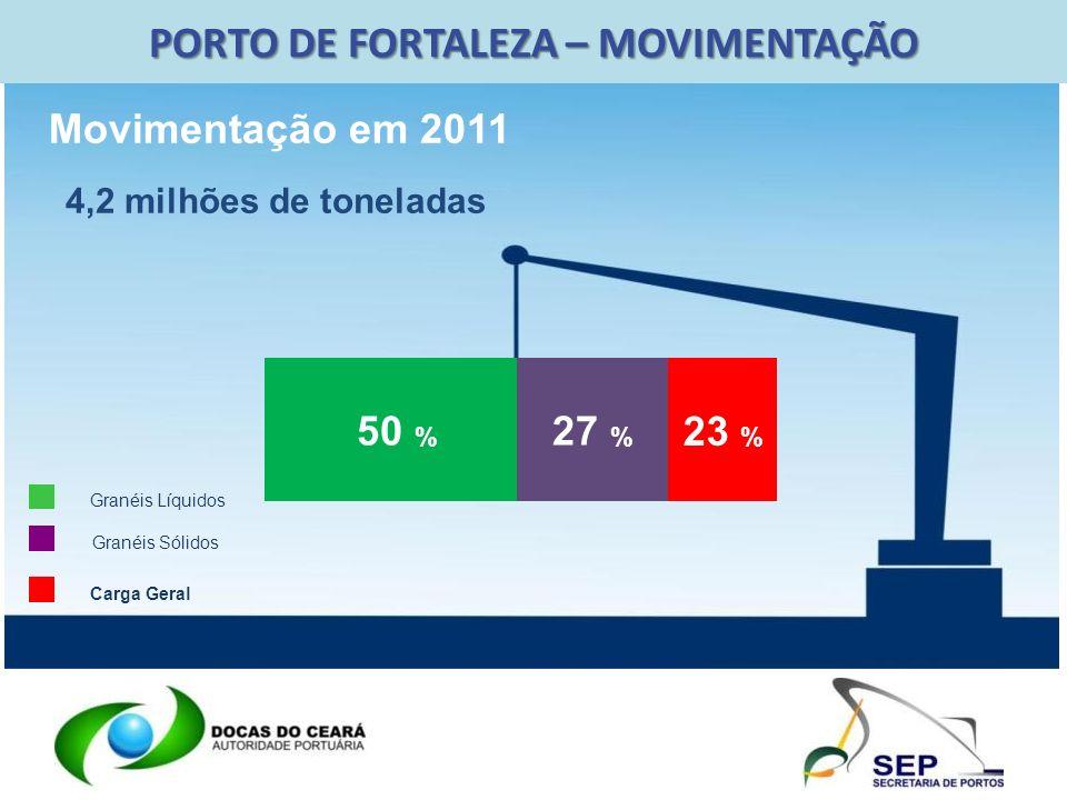 PORTO DE FORTALEZA – MOVIMENTAÇÃO 50 % 23 % 27 % Granéis Líquidos Granéis Sólidos Carga Geral Movimentação em 2011 4,2 milhões de toneladas