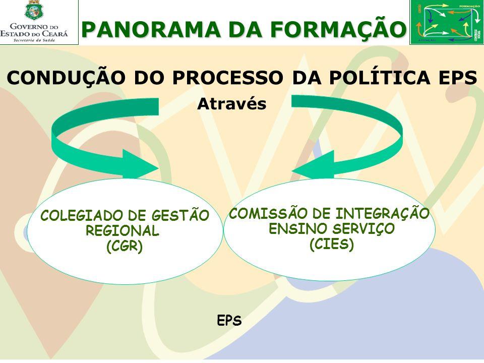 CONDUÇÃO DO PROCESSO DA POLÍTICA EPS COLEGIADO DE GESTÃO REGIONAL (CGR) COMISSÃO DE INTEGRAÇÃO ENSINO SERVIÇO (CIES) PANORAMA DA FORMAÇÃO Através EPS