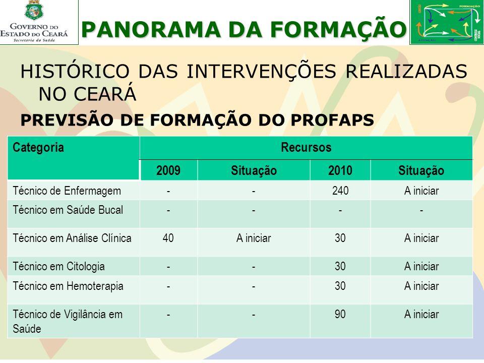 HISTÓRICO DAS INTERVENÇÕES REALIZADAS NO CEARÁ PREVISÃO DE FORMAÇÃO DO PROFAPS CategoriaRecursos 2009Situação2010Situação Técnico de Enfermagem--240A
