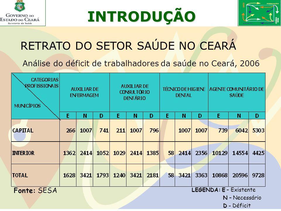 INTRODUÇÃO RETRATO DO SETOR SAÚDE NO CEARÁ Fonte: SESA Análise do déficit de trabalhadores da saúde no Ceará, 2006 LEGENDA: E – Existente N – Necessár