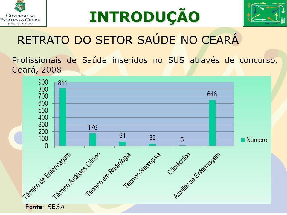 INTRODUÇÃO RETRATO DO SETOR SAÚDE NO CEARÁ Profissionais de Saúde inseridos no SUS através de concurso, Ceará, 2008 Fonte: SESA