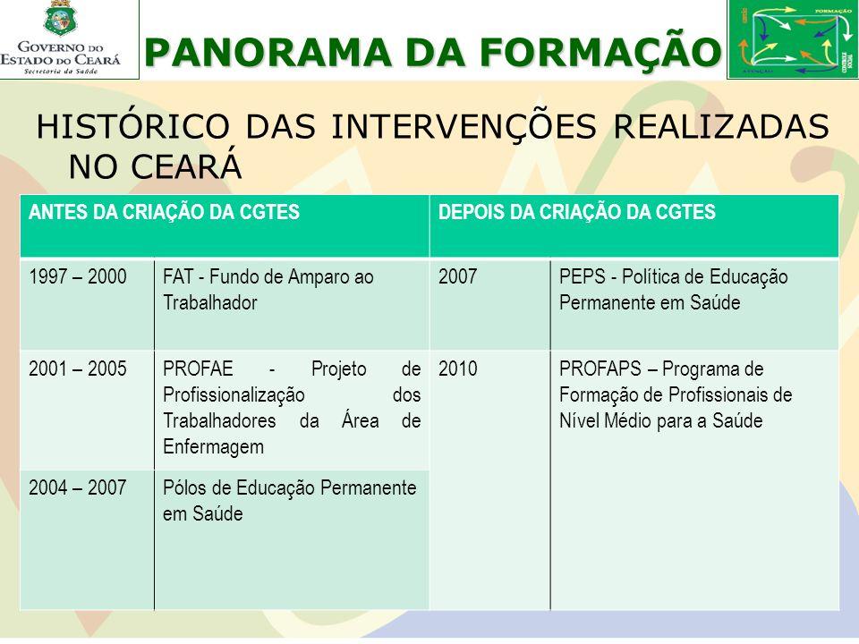 PANORAMA DA FORMAÇÃO HISTÓRICO DAS INTERVENÇÕES REALIZADAS NO CEARÁ ANTES DA CRIAÇÃO DA CGTESDEPOIS DA CRIAÇÃO DA CGTES 1997 – 2000FAT - Fundo de Ampa