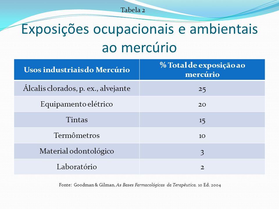 Exposições ocupacionais e ambientais ao mercúrio Usos industriais do Mercúrio % Total de exposição ao mercúrio Álcalis clorados, p. ex., alvejante25 E