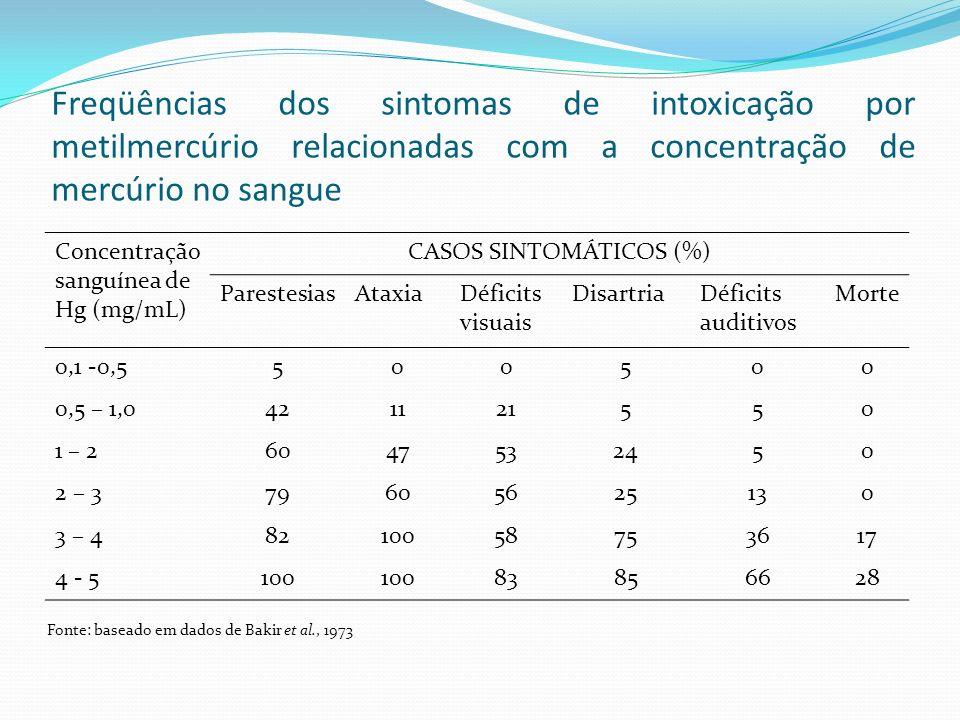 Freqüências dos sintomas de intoxicação por metilmercúrio relacionadas com a concentração de mercúrio no sangue Concentração sanguínea de Hg (mg/mL) C