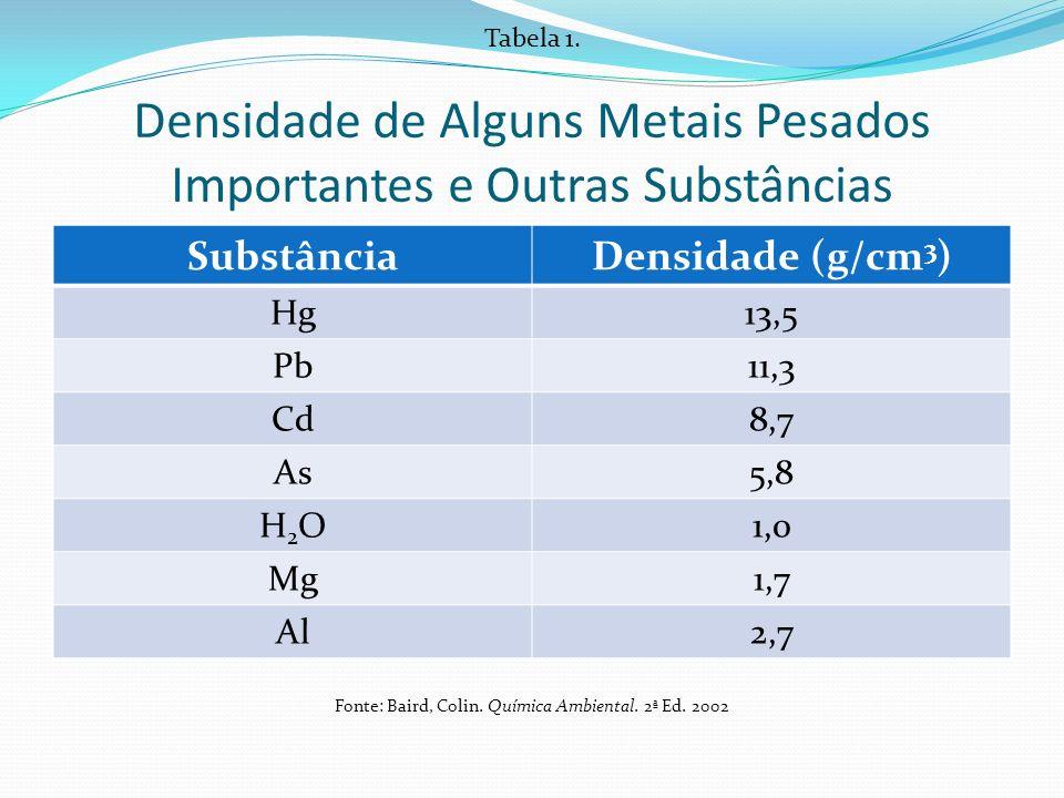 Densidade de Alguns Metais Pesados Importantes e Outras Substâncias SubstânciaDensidade (g/cm 3 ) Hg13,5 Pb11,3 Cd8,7 As5,8 H2OH2O1,0 Mg1,7 Al2,7 Tabe