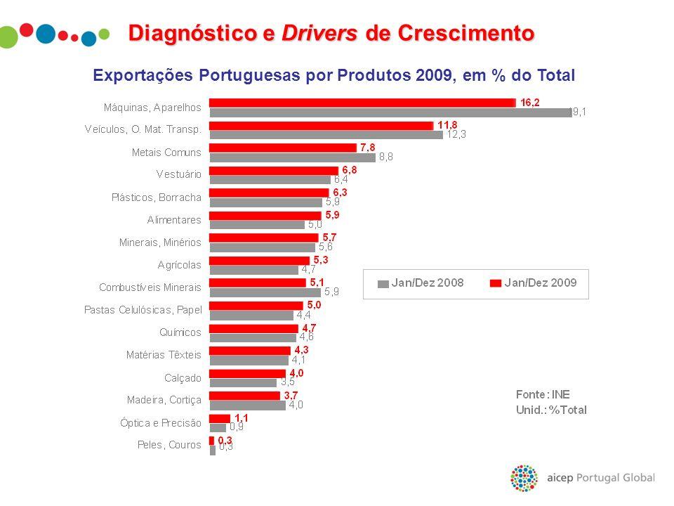 Exportações Portuguesas por Produtos 2009, em % do Total
