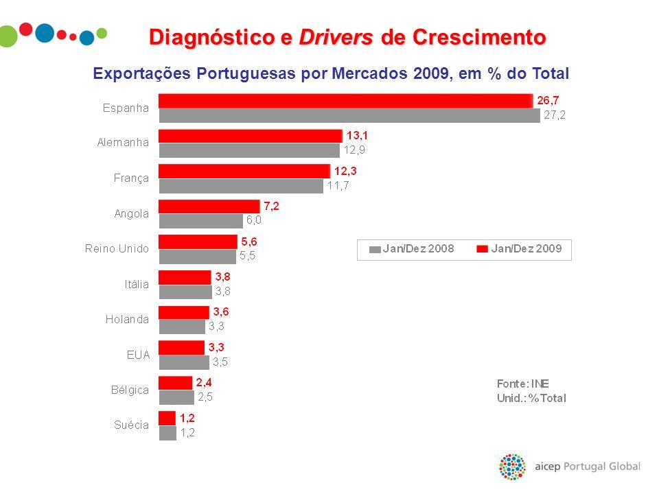 Diagnóstico e Drivers de Crescimento Exportações Portuguesas por Mercados 2009, em % do Total