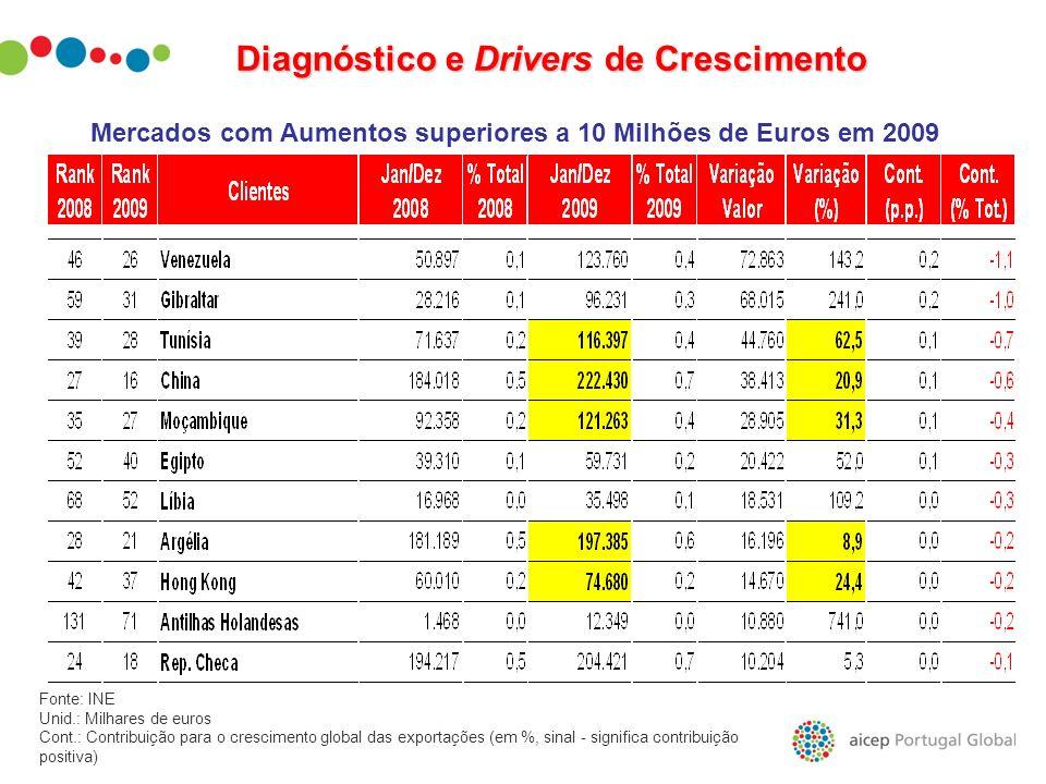 Diagnóstico e Drivers de Crescimento Mercados com Aumentos superiores a 10 Milhões de Euros em 2009 Fonte: INE Unid.: Milhares de euros Cont.: Contrib