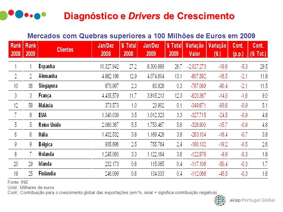 Diagnóstico e Drivers de Crescimento Mercados com Quebras superiores a 100 Milhões de Euros em 2009 Fonte: INE Unid.: Milhares de euros Cont.: Contrib
